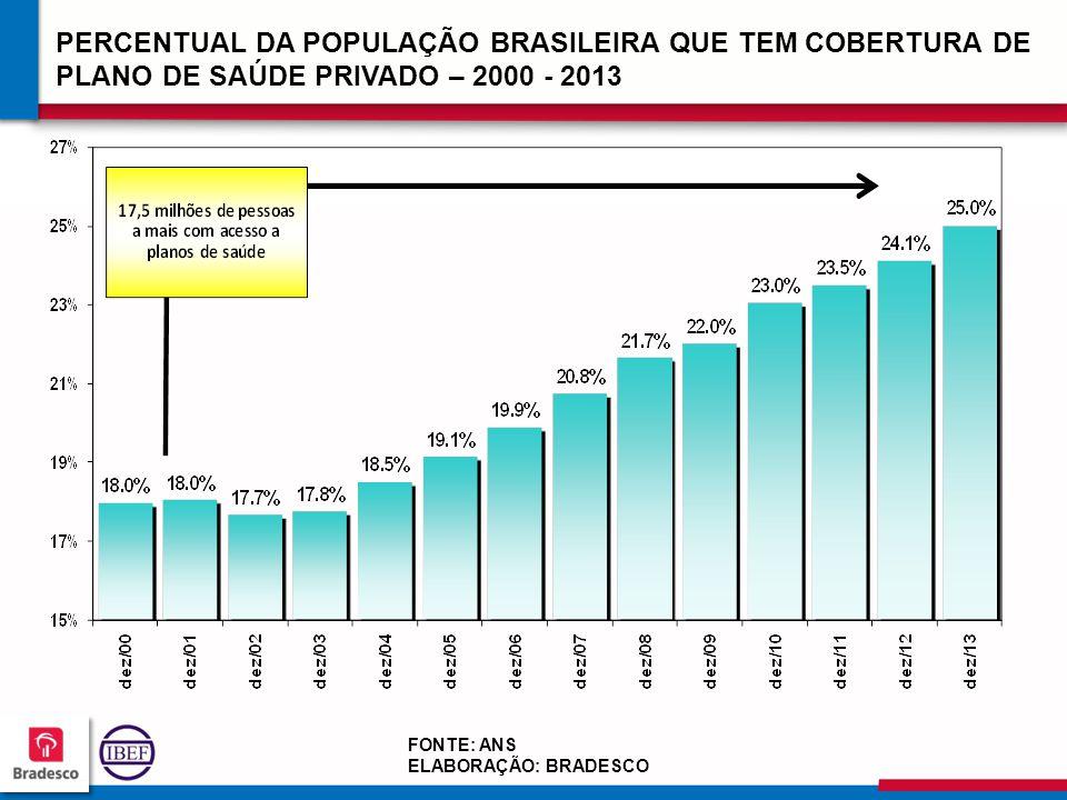 PERCENTUAL DA POPULAÇÃO BRASILEIRA QUE TEM COBERTURA DE PLANO DE SAÚDE PRIVADO – 2000 - 2013