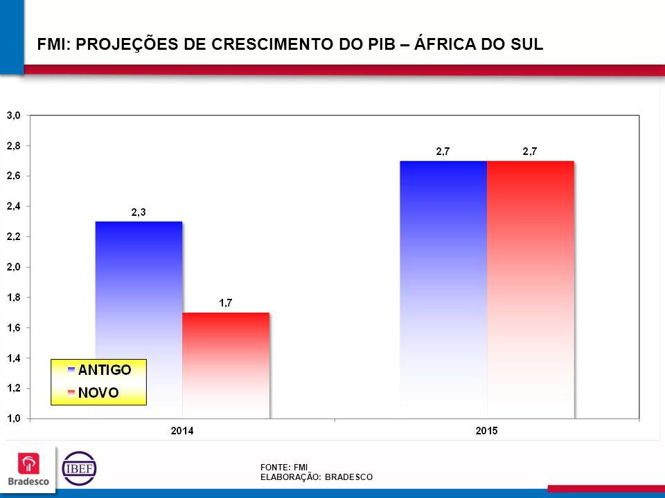 FMI: PROJEÇÕES DE CRESCIMENTO DO PIB – ÁFRICA DO SUL