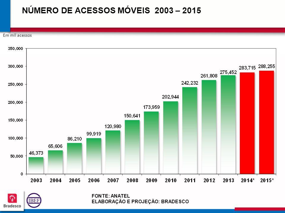 NÚMERO DE ACESSOS MÓVEIS 2003 – 2015