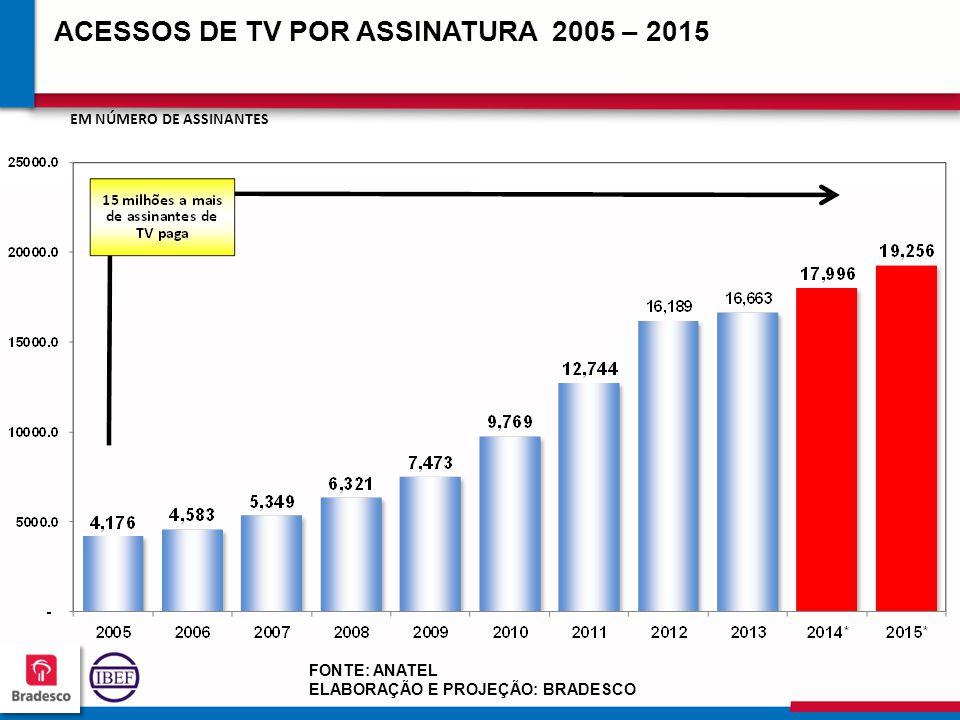 ACESSOS DE TV POR ASSINATURA 2005 – 2015