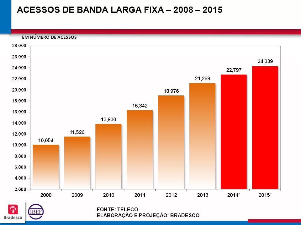 ACESSOS DE BANDA LARGA FIXA – 2008 – 2015