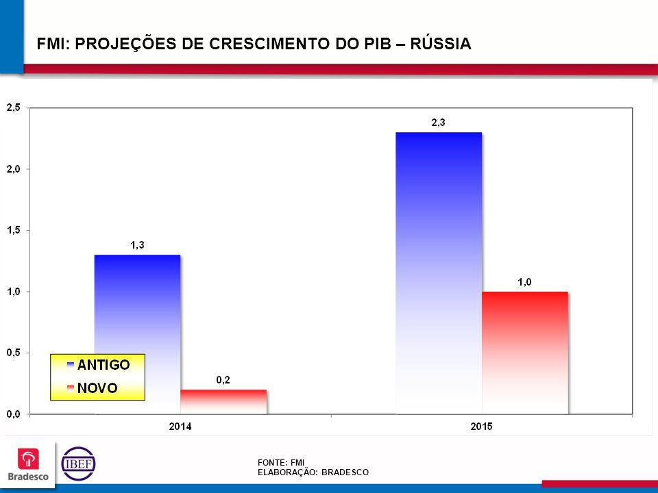 FMI: PROJEÇÕES DE CRESCIMENTO DO PIB – RÚSSIA