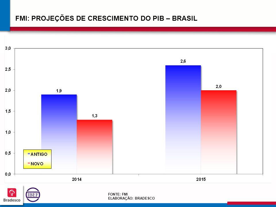 FMI: PROJEÇÕES DE CRESCIMENTO DO PIB – BRASIL
