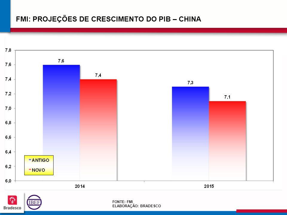 FMI: PROJEÇÕES DE CRESCIMENTO DO PIB – CHINA
