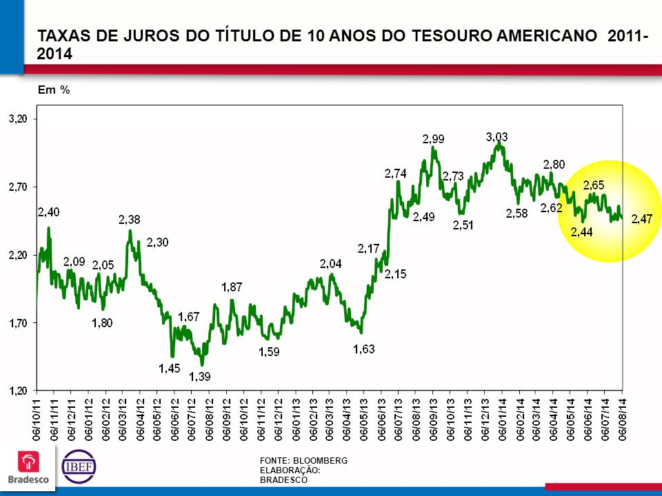 TAXAS DE JUROS DO TÍTULO DE 10 ANOS DO TESOURO AMERICANO 2011-2014