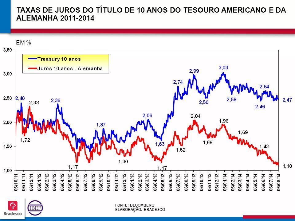 TAXAS DE JUROS DO TÍTULO DE 10 ANOS DO TESOURO AMERICANO E DA ALEMANHA 2011-2014