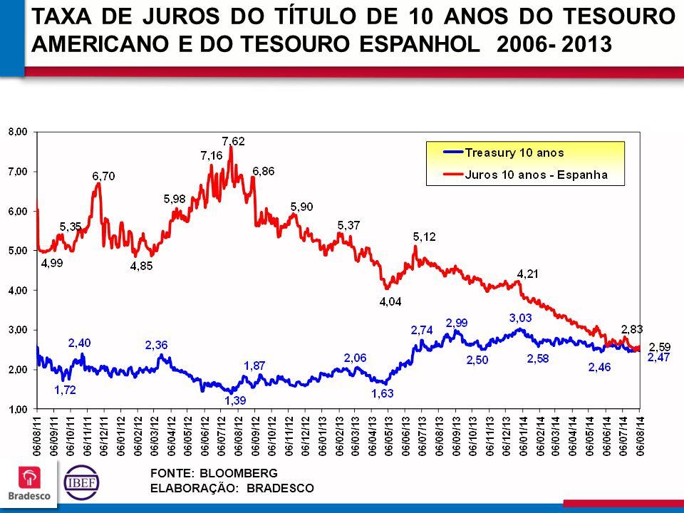 TAXA DE JUROS DO TÍTULO DE 10 ANOS DO TESOURO AMERICANO E DO TESOURO ESPANHOL 2006- 2013