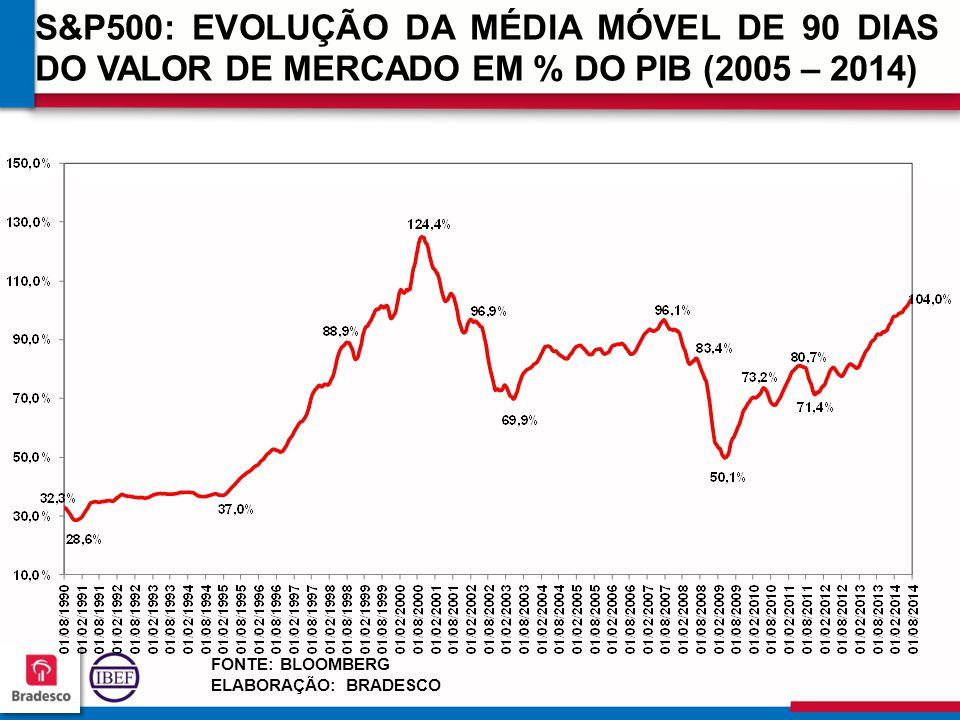 S&P500: EVOLUÇÃO DA MÉDIA MÓVEL DE 90 DIAS DO VALOR DE MERCADO EM % DO PIB (2005 – 2014)