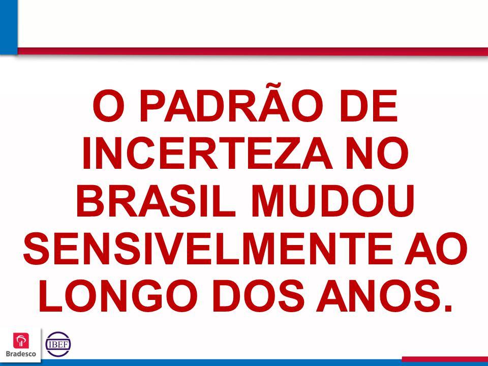 O PADRÃO DE INCERTEZA NO BRASIL MUDOU SENSIVELMENTE AO LONGO DOS ANOS.