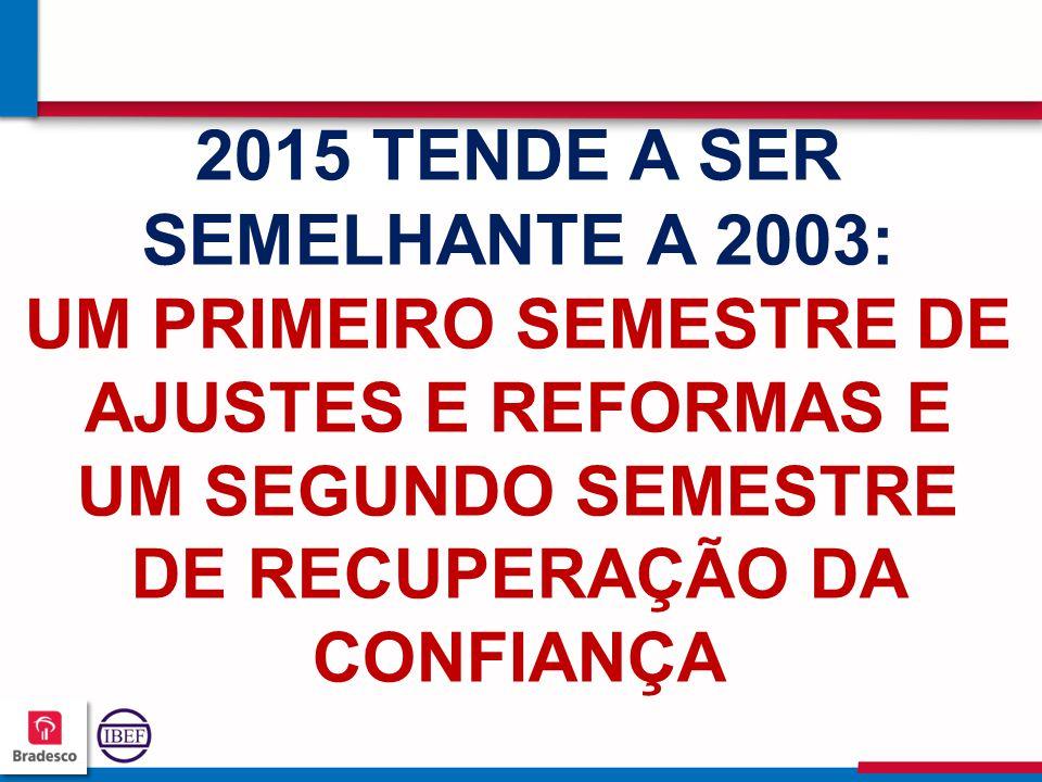 2015 TENDE A SER SEMELHANTE A 2003: UM PRIMEIRO SEMESTRE DE AJUSTES E REFORMAS E UM SEGUNDO SEMESTRE DE RECUPERAÇÃO DA CONFIANÇA