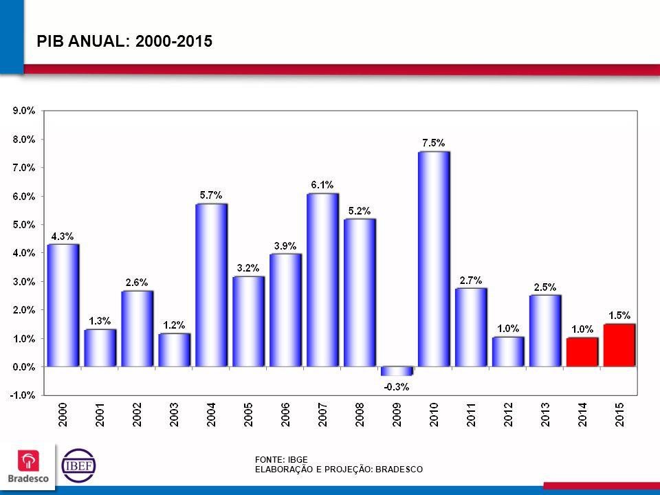 PIB ANUAL: 2000-2015 FONTE: IBGE ELABORAÇÃO E PROJEÇÃO: BRADESCO
