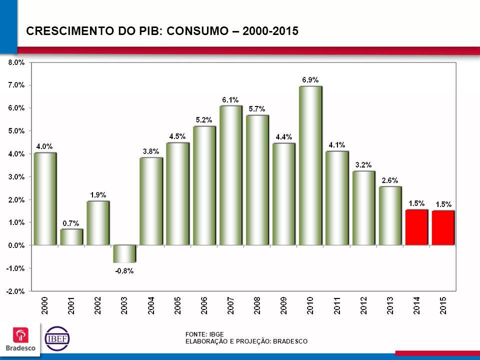CRESCIMENTO DO PIB: CONSUMO – 2000-2015