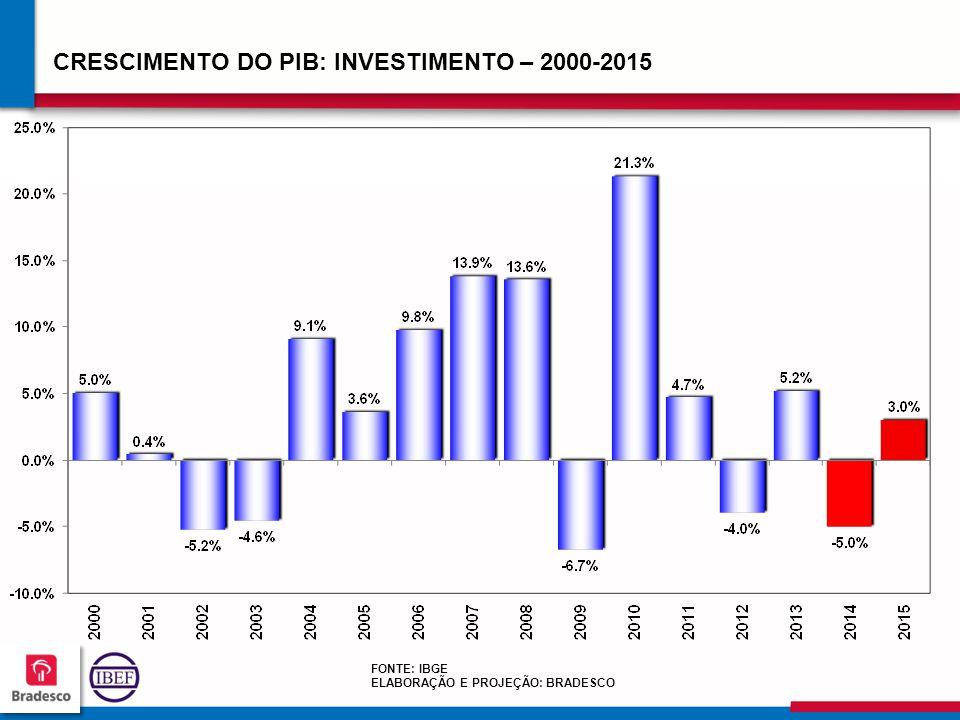 CRESCIMENTO DO PIB: INVESTIMENTO – 2000-2015