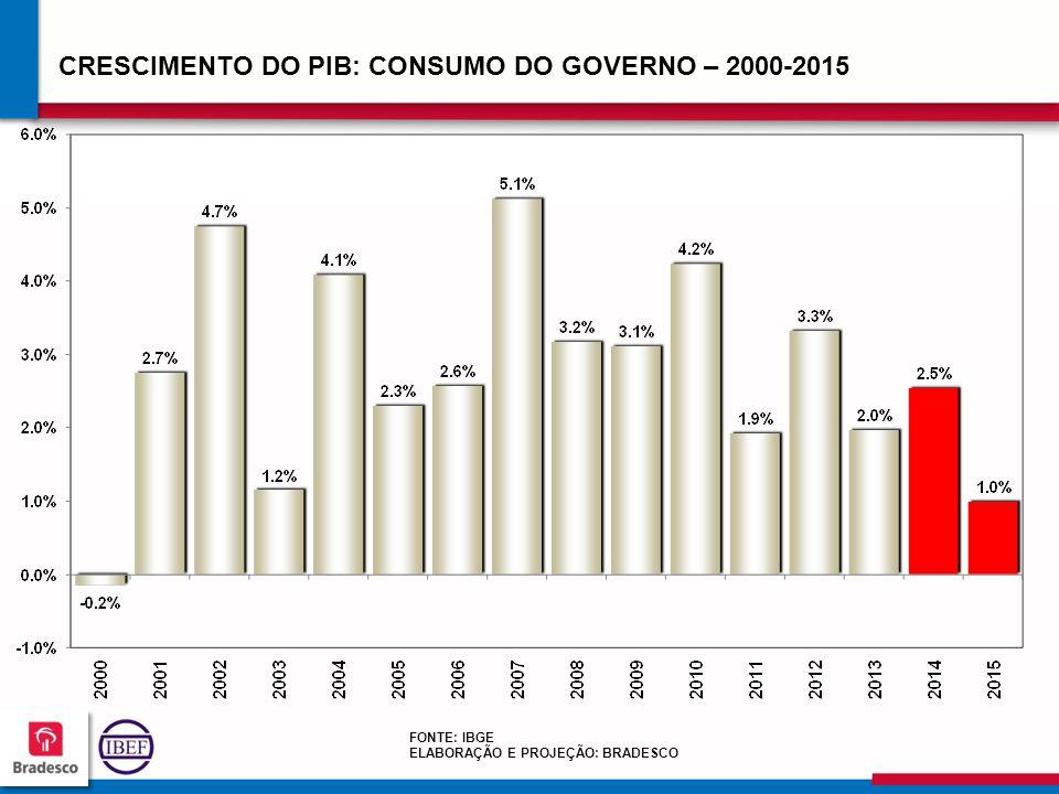 CRESCIMENTO DO PIB: CONSUMO DO GOVERNO – 2000-2015
