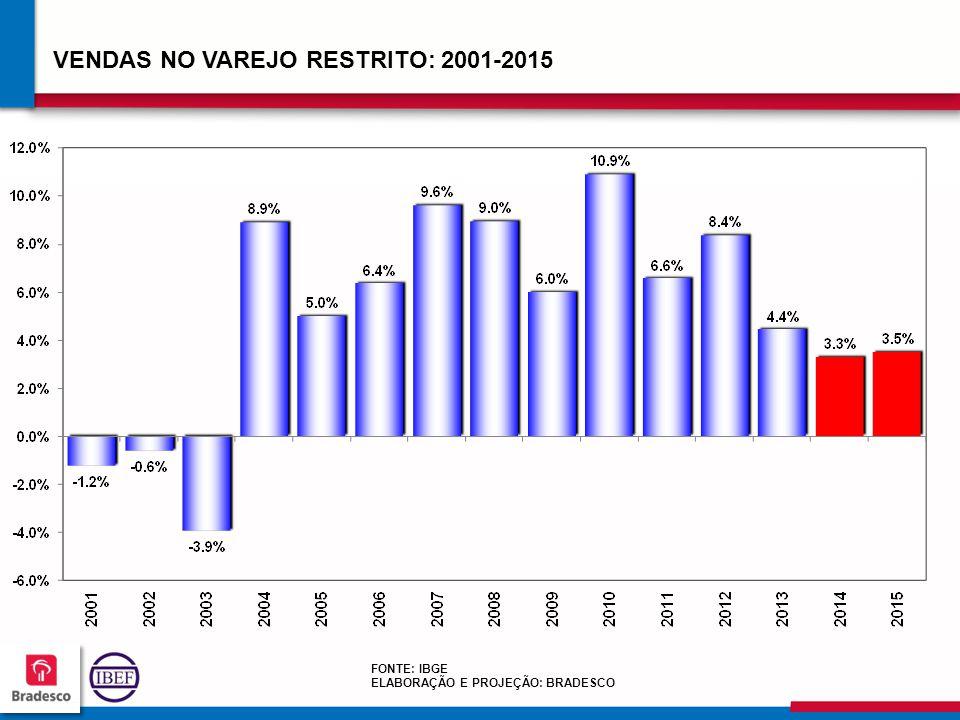 VENDAS NO VAREJO RESTRITO: 2001-2015