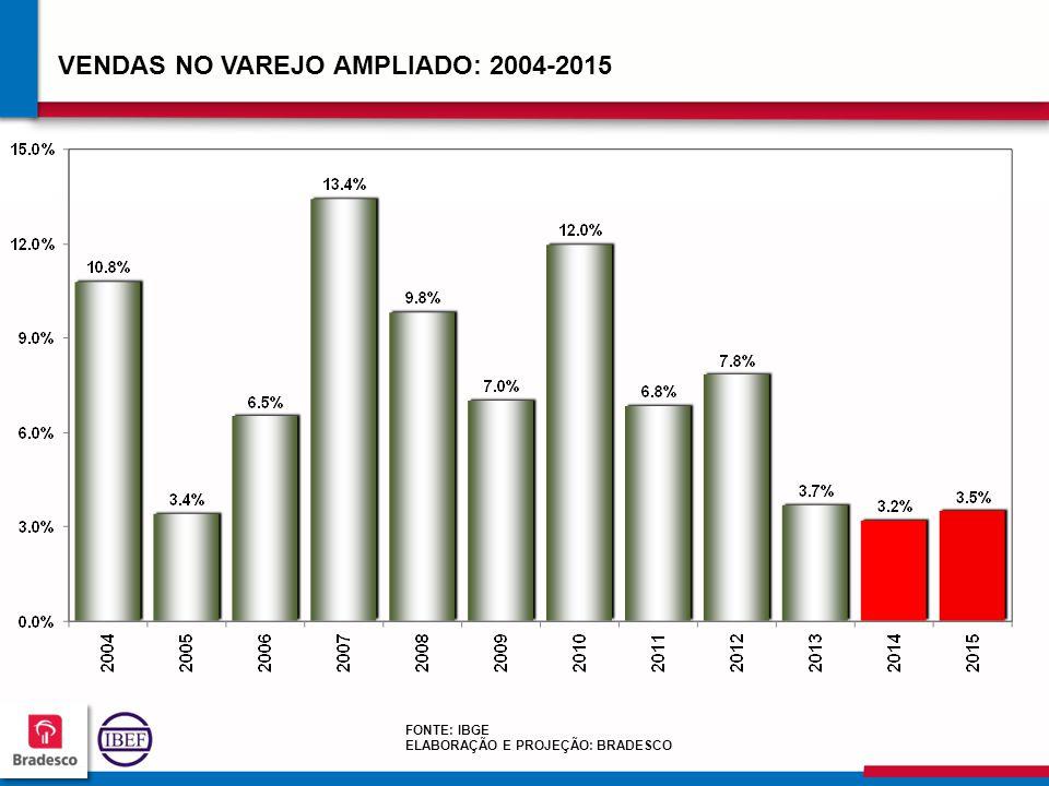 VENDAS NO VAREJO AMPLIADO: 2004-2015