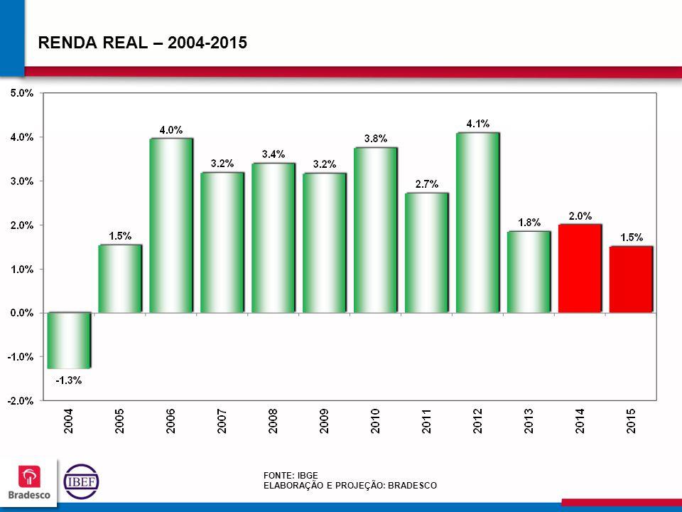 RENDA REAL – 2004-2015 FONTE: IBGE ELABORAÇÃO E PROJEÇÃO: BRADESCO