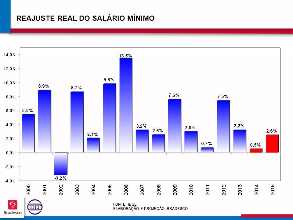 REAJUSTE REAL DO SALÁRIO MÍNIMO