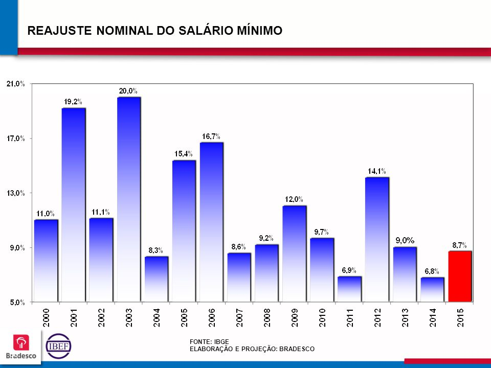 REAJUSTE NOMINAL DO SALÁRIO MÍNIMO