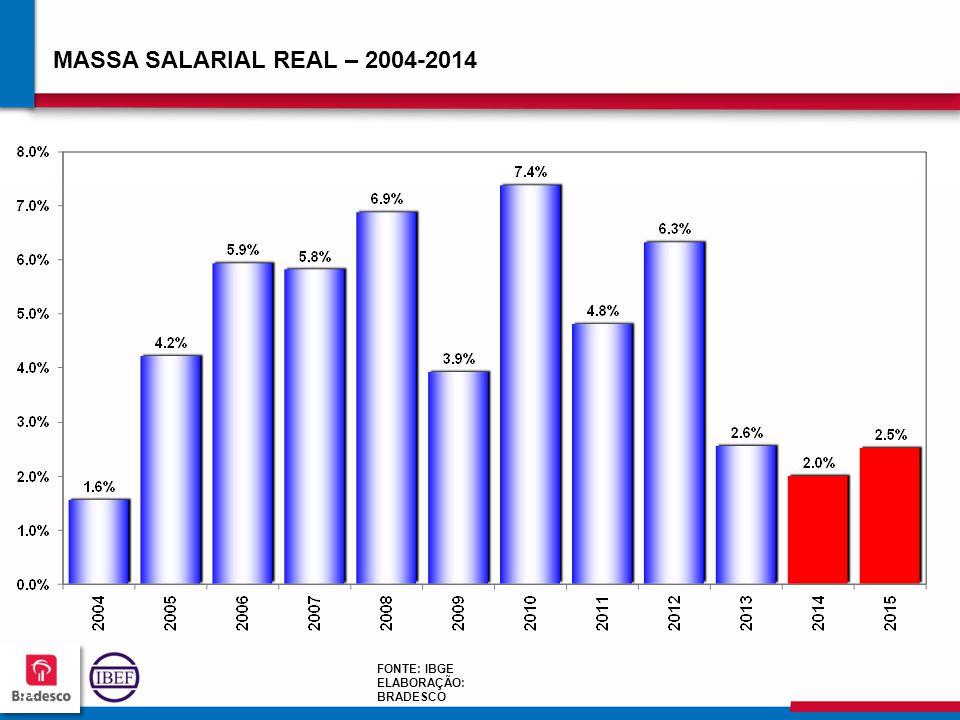 MASSA SALARIAL REAL – 2004-2014 FONTE: IBGE ELABORAÇÃO: BRADESCO 61