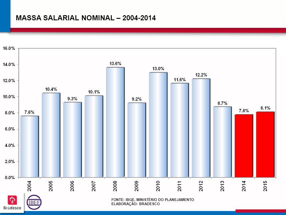 MASSA SALARIAL NOMINAL – 2004-2014
