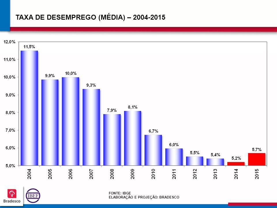 TAXA DE DESEMPREGO (MÉDIA) – 2004-2015
