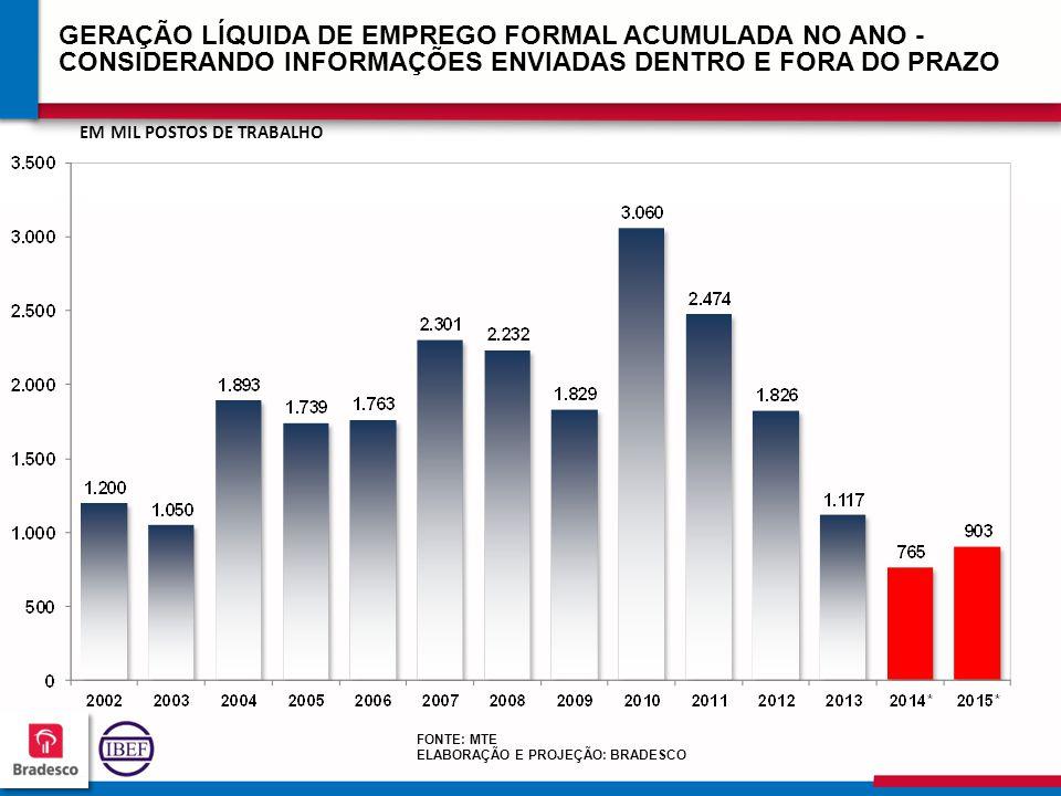 GERAÇÃO LÍQUIDA DE EMPREGO FORMAL ACUMULADA NO ANO - CONSIDERANDO INFORMAÇÕES ENVIADAS DENTRO E FORA DO PRAZO
