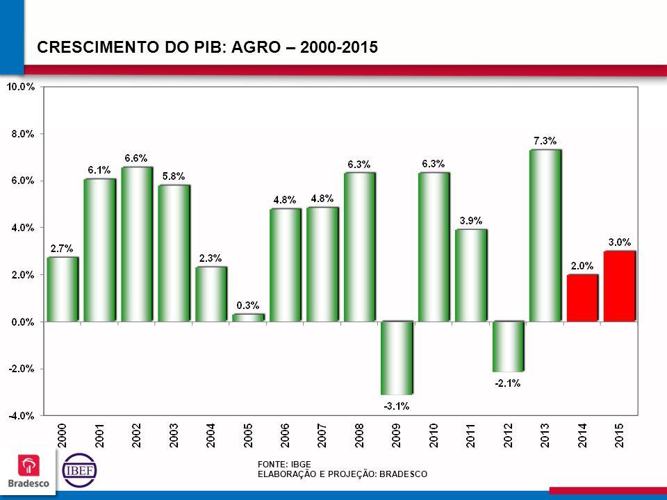 CRESCIMENTO DO PIB: AGRO – 2000-2015