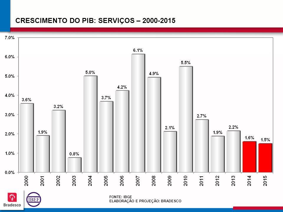 CRESCIMENTO DO PIB: SERVIÇOS – 2000-2015