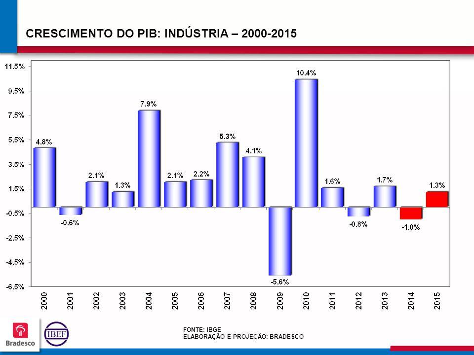 CRESCIMENTO DO PIB: INDÚSTRIA – 2000-2015