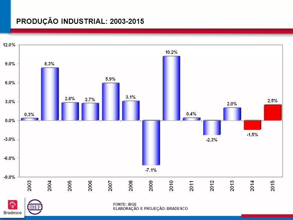 PRODUÇÃO INDUSTRIAL: 2003-2015