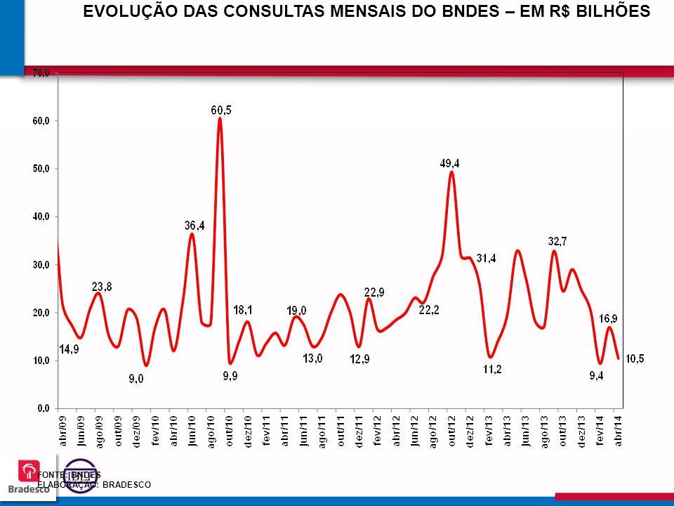 EVOLUÇÃO DAS CONSULTAS MENSAIS DO BNDES – EM R$ BILHÕES