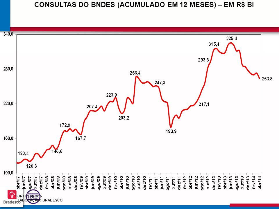 CONSULTAS DO BNDES (ACUMULADO EM 12 MESES) – EM R$ BI