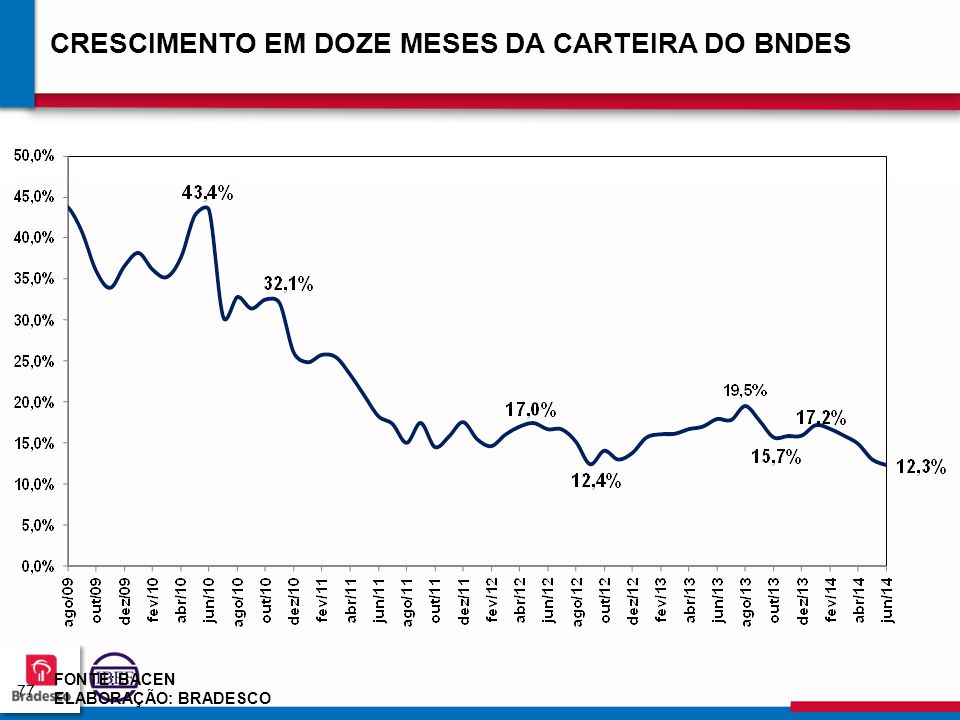CRESCIMENTO EM DOZE MESES DA CARTEIRA DO BNDES