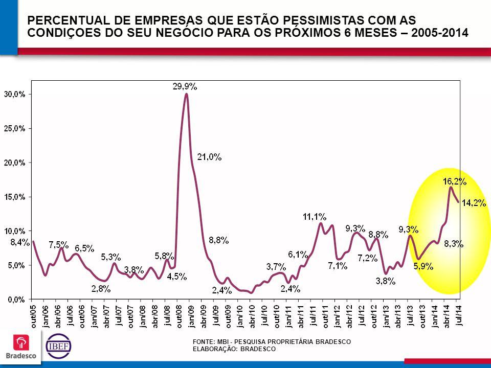 PERCENTUAL DE EMPRESAS QUE ESTÃO PESSIMISTAS COM AS CONDIÇOES DO SEU NEGÓCIO PARA OS PRÓXIMOS 6 MESES – 2005-2014