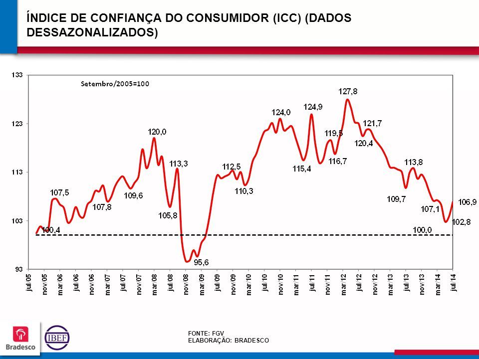 ÍNDICE DE CONFIANÇA DO CONSUMIDOR (ICC) (DADOS DESSAZONALIZADOS)