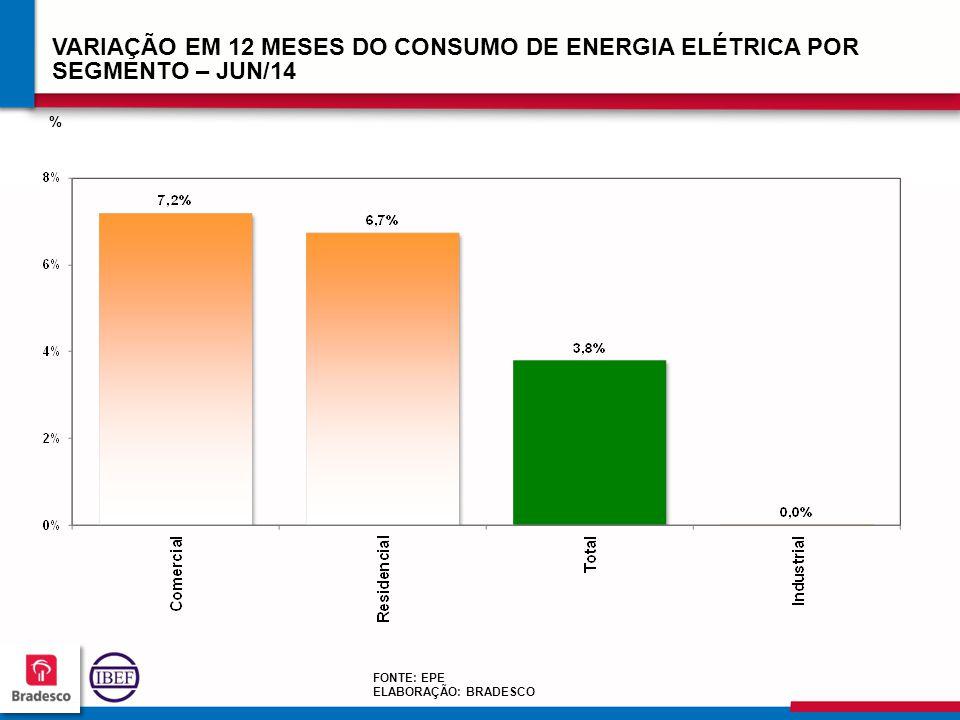 VARIAÇÃO EM 12 MESES DO CONSUMO DE ENERGIA ELÉTRICA POR SEGMENTO – JUN/14