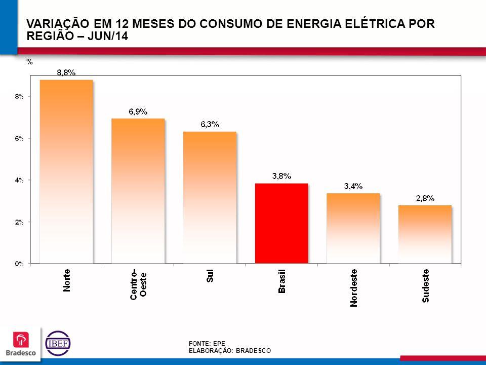 VARIAÇÃO EM 12 MESES DO CONSUMO DE ENERGIA ELÉTRICA POR REGIÃO – JUN/14