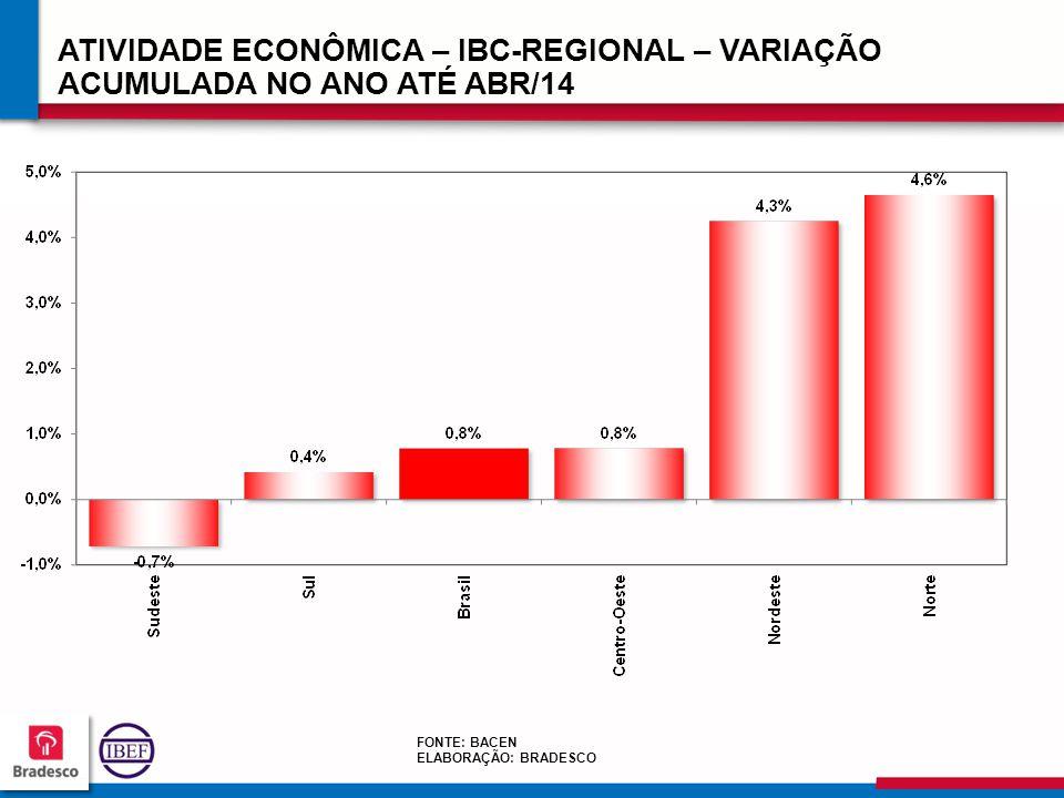ATIVIDADE ECONÔMICA – IBC-REGIONAL – VARIAÇÃO ACUMULADA NO ANO ATÉ ABR/14