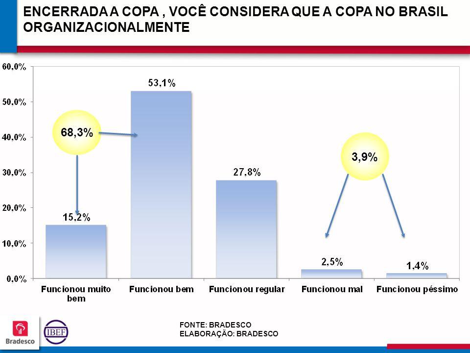 ENCERRADA A COPA , VOCÊ CONSIDERA QUE A COPA NO BRASIL ORGANIZACIONALMENTE