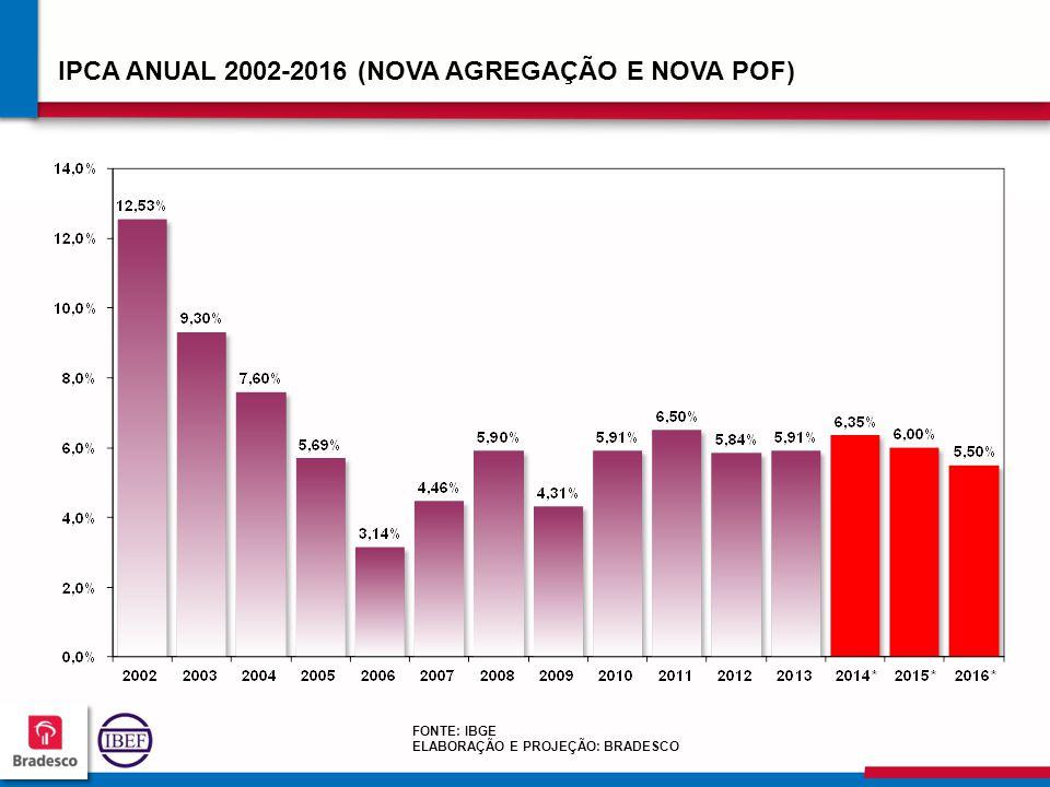 IPCA ANUAL 2002-2016 (NOVA AGREGAÇÃO E NOVA POF)