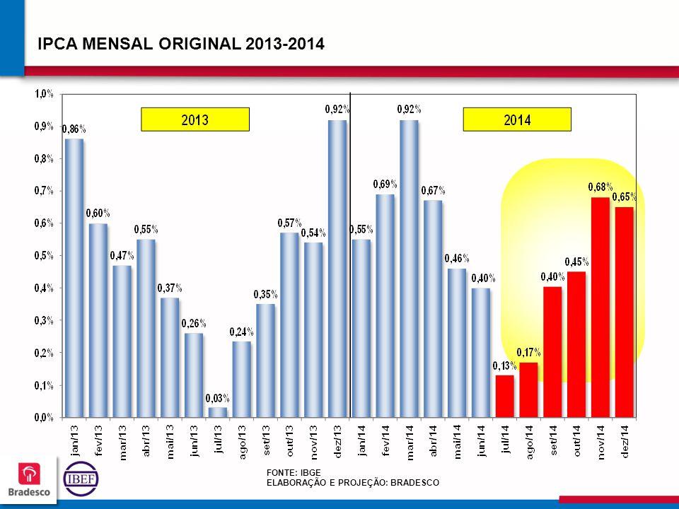 IPCA MENSAL ORIGINAL 2013-2014 FONTE: IBGE