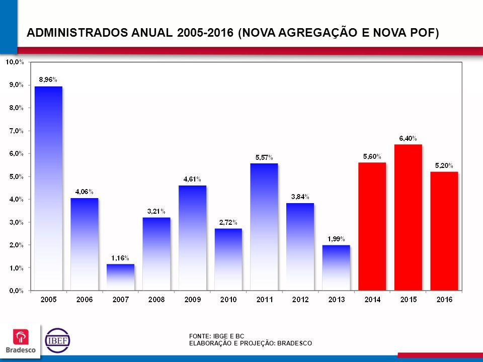 ADMINISTRADOS ANUAL 2005-2016 (NOVA AGREGAÇÃO E NOVA POF)