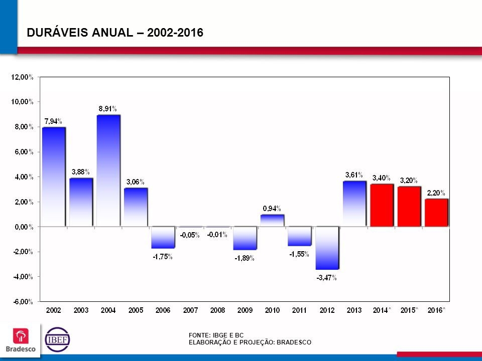 DURÁVEIS ANUAL – 2002-2016 FONTE: IBGE E BC