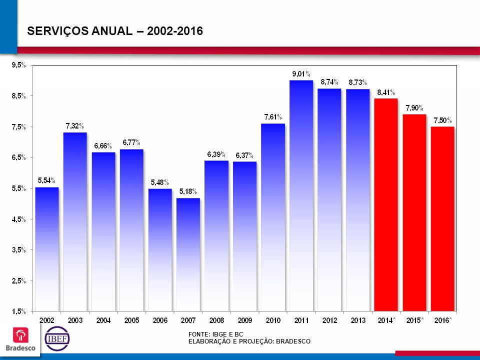 SERVIÇOS ANUAL – 2002-2016 FONTE: IBGE E BC