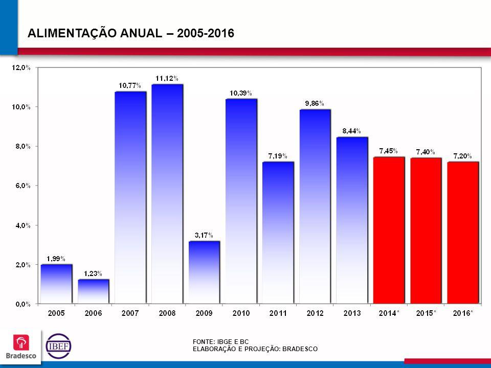 ALIMENTAÇÃO ANUAL – 2005-2016 FONTE: IBGE E BC