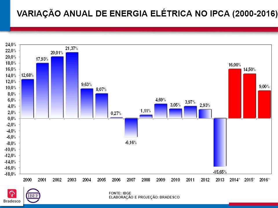 VARIAÇÃO ANUAL DE ENERGIA ELÉTRICA NO IPCA (2000-2016)