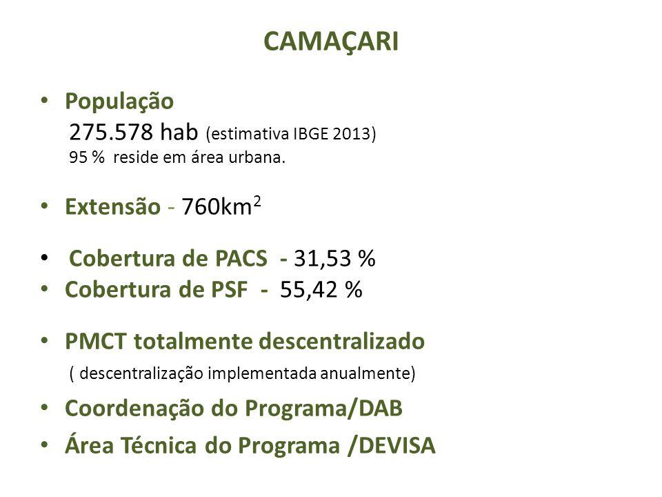 CAMAÇARI População 275.578 hab (estimativa IBGE 2013)