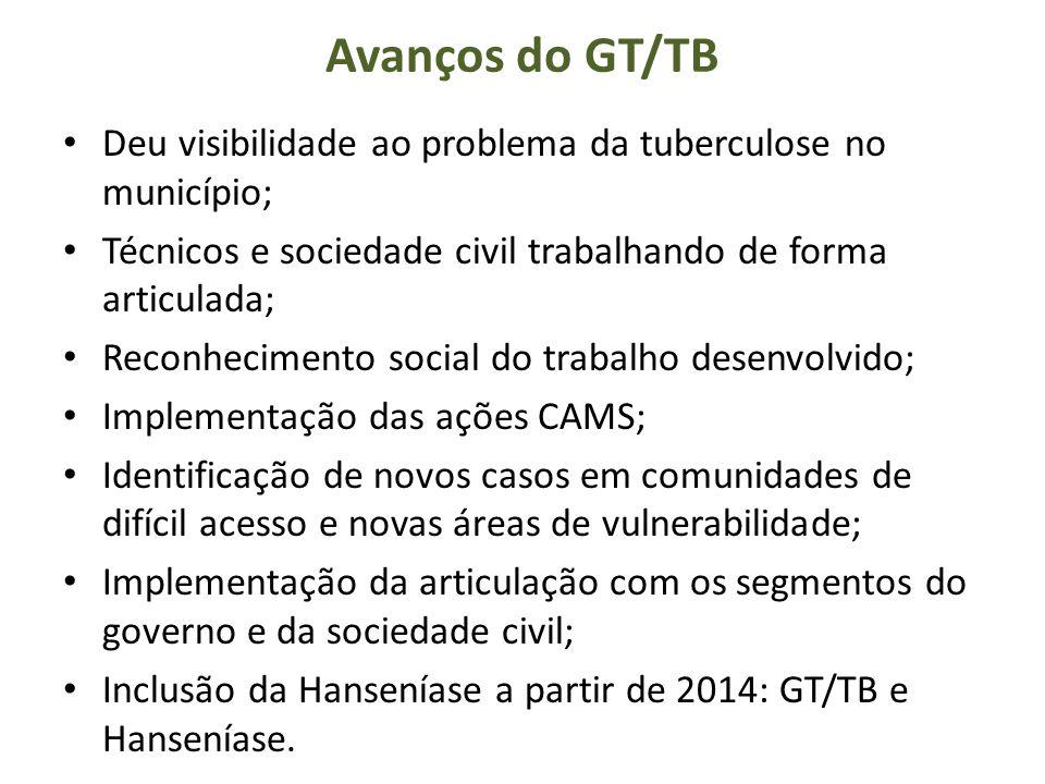 Avanços do GT/TB Deu visibilidade ao problema da tuberculose no município; Técnicos e sociedade civil trabalhando de forma articulada;