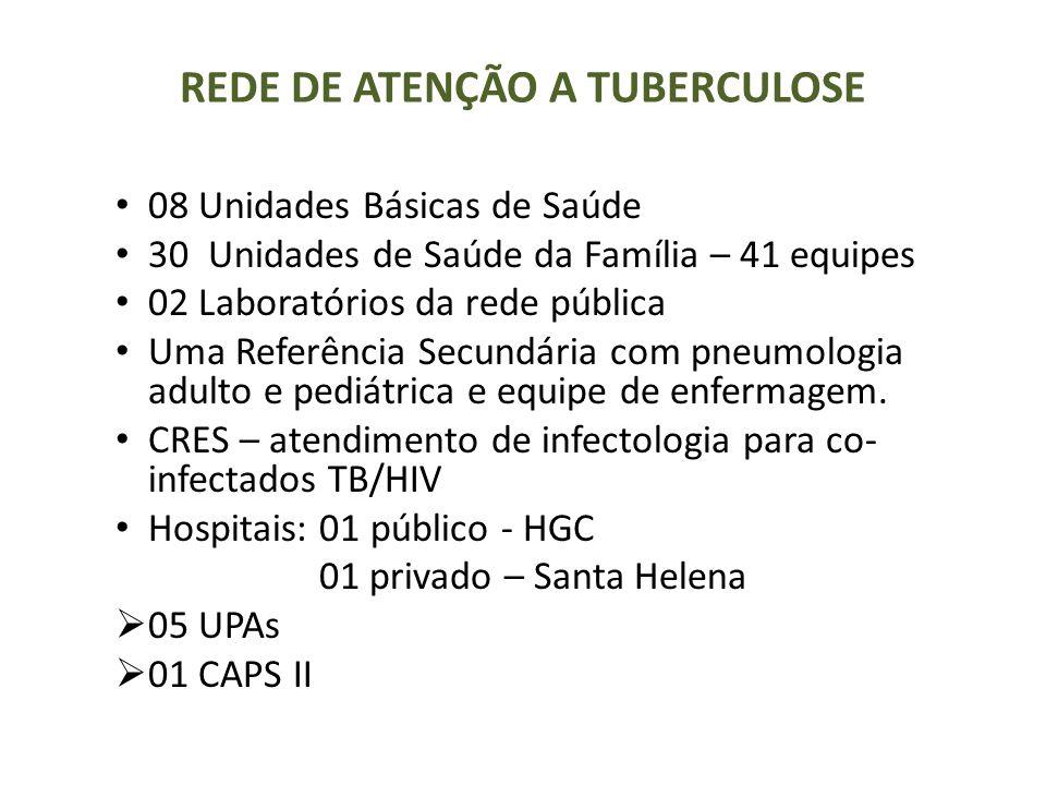 REDE DE ATENÇÃO A TUBERCULOSE